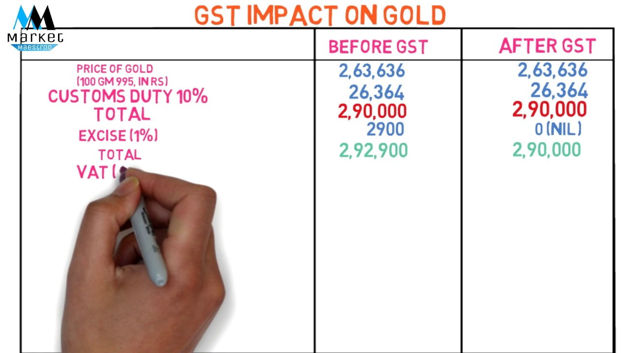 49a2f9bbd Gold GST Rate