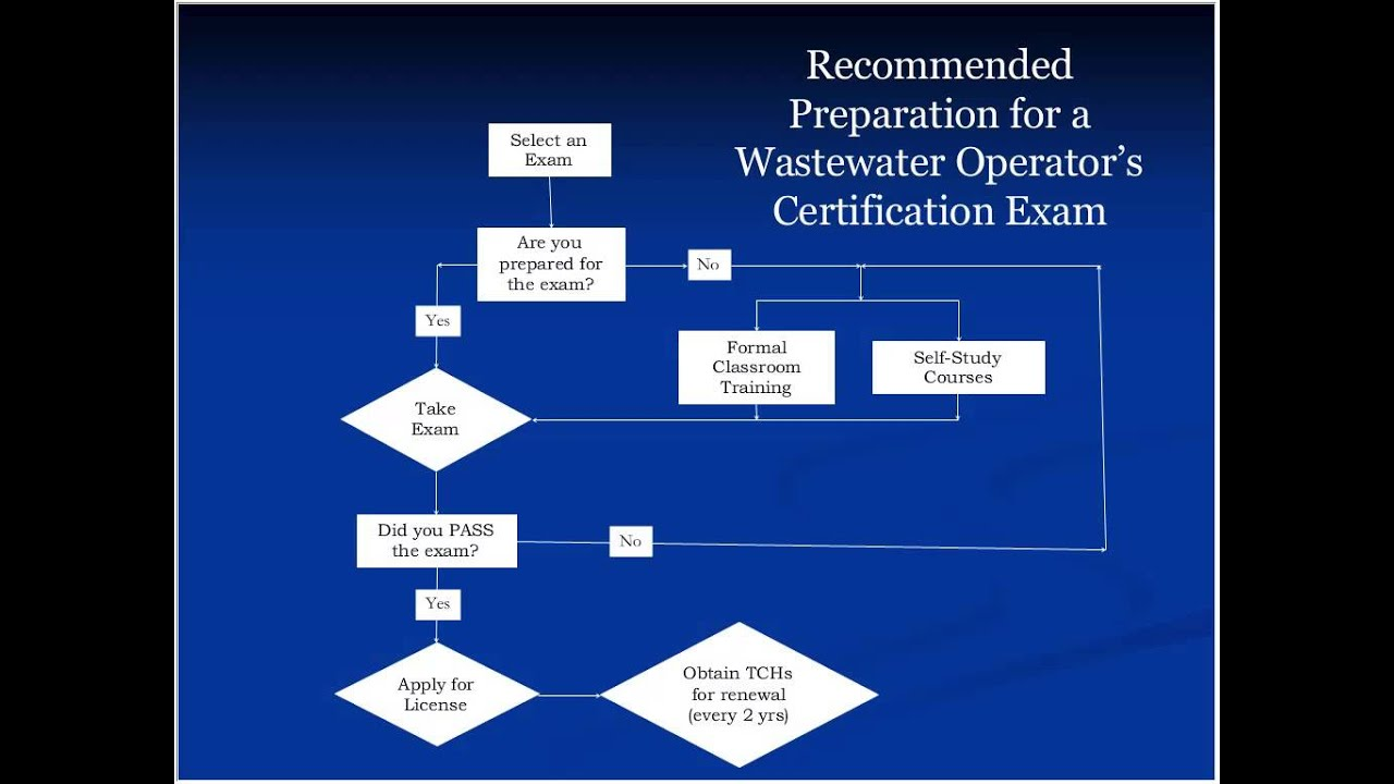 Becoming a certified wastewater operator in massachusetts youtube becoming a certified wastewater operator in massachusetts 1betcityfo Gallery