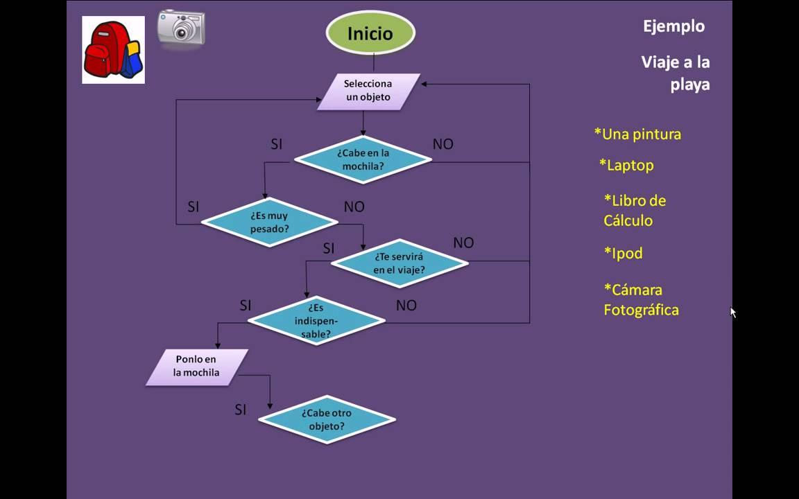 Ejemplo de diagrama de flujo youtube ccuart Image collections