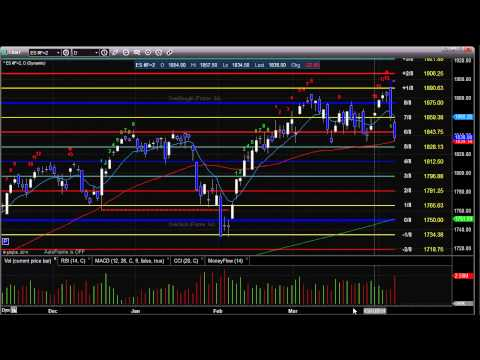 Stock Trading: Market Preview for 4-8-2014