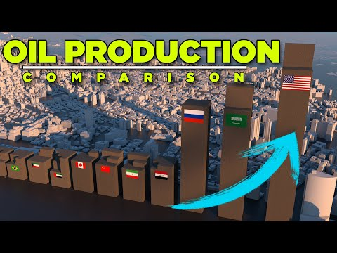 OIL PRODUCTION by Country | 3D animation (2020)