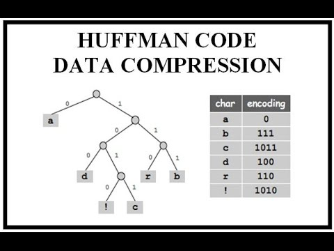 HUFFMAN CODE  DATA COMPRESSION