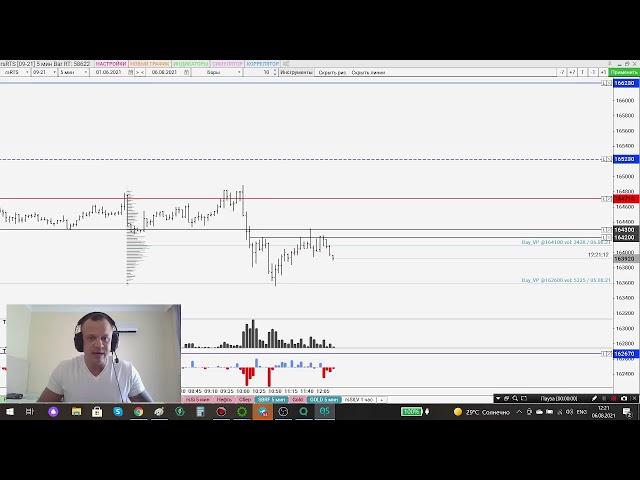 Обзор рынка на 06.08 Прямой эфир. Сделка в прямом эфире.