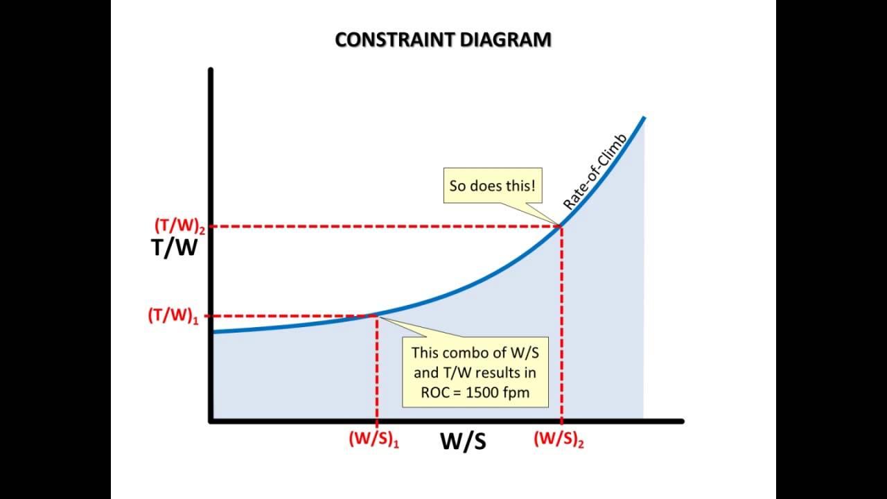 Aircraft Design Tutorial: Constraint Diagram  Part 1 of 3