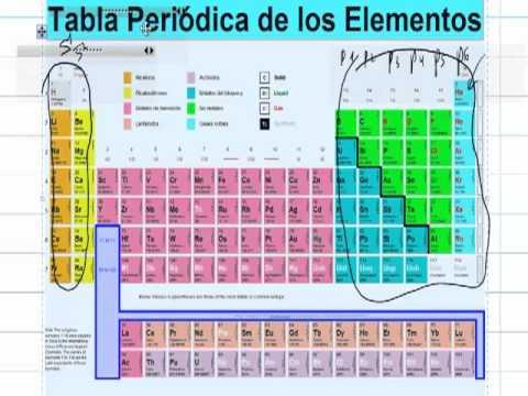 Tabla periodica organizacion segun configuracion electronica ainte tabla periodica organizacion segun configuracion electronica ainte quimica 2 bach urtaz Images