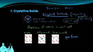 Chemistry 8.5 Properties of Solids