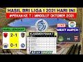 Hasil Liga 1 Hari ini | Persija vs Arema | Klasemen Bri Liga 1 2021 Terbaru | Jadwal Liga 1 2021