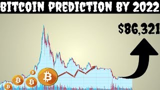 Bitcoin Price Prediction by The Wisdom of Crowd (2022)