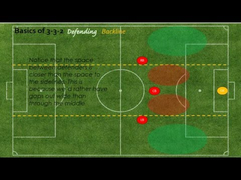 Basics of 3-3-2: Defending