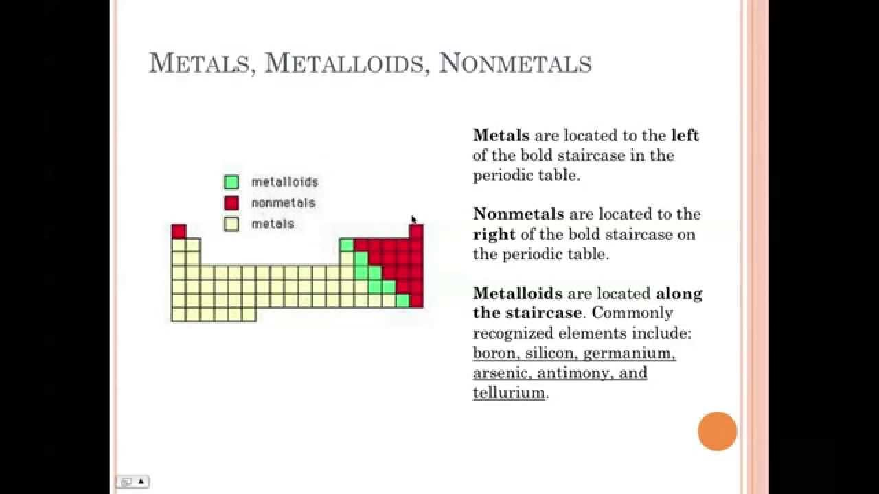 U4cb metals nonmetals and metalloids youtube u4cb metals nonmetals and metalloids gamestrikefo Image collections