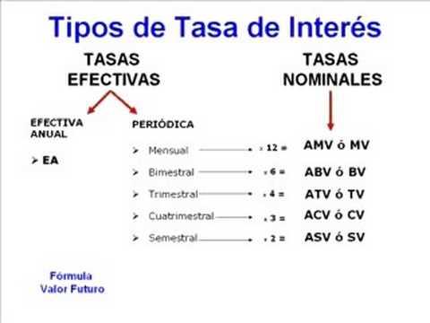 Tasas De