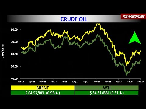 Crude Oil Prices Rise On Thursday.