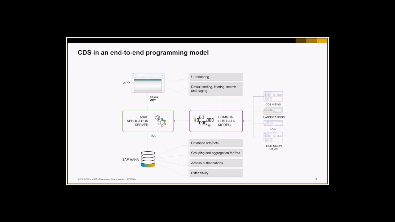 Getting Started with ABAP Programming Model for SAP Fiori Apps in