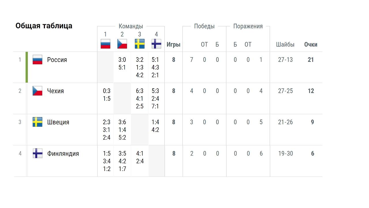 Финляндия турнирная таблица хоккей [PUNIQRANDLINE-(au-dating-names.txt) 35