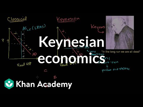Keynesian economics | Aggregate demand and aggregate supply