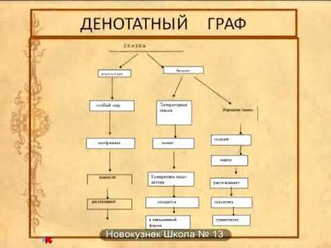 Кочеткова С И  Современные образовательные технологии на уроках литературы