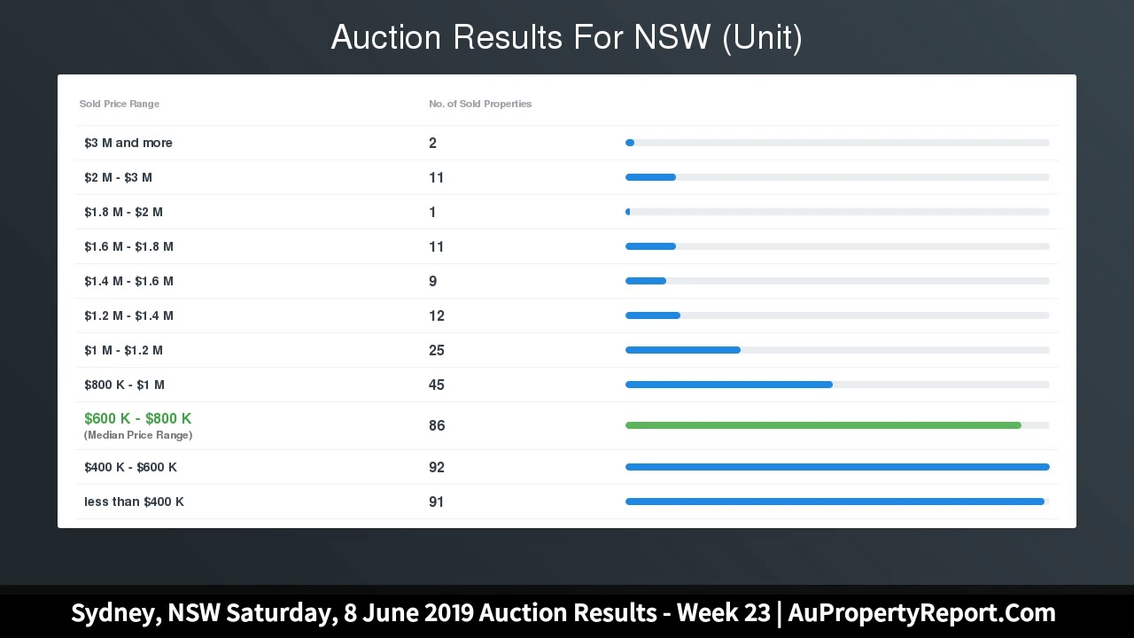 Sydney, NSW Saturday, 8 June 2019 Auction Results - Week ...