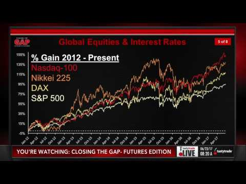 Trading Global Equity Markets & Interest Rates | Closing the Gap: Futures Edition