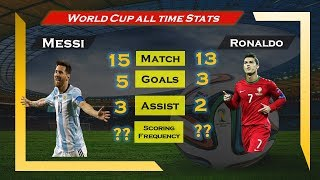 Messi vs Ronaldo World Cup Statistics||Who is the Best? Cristiano Ronaldo vs Lionel Messi Records