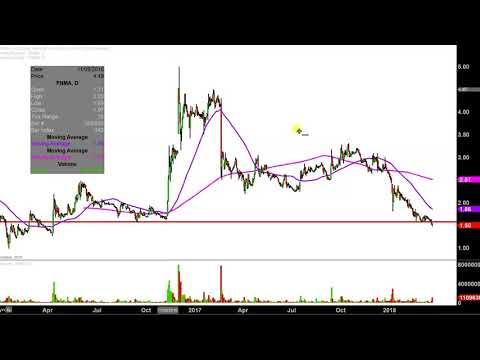 Federal National Mortgage Association - FNMA Stock Chart Technical Analysis for 03-22-18