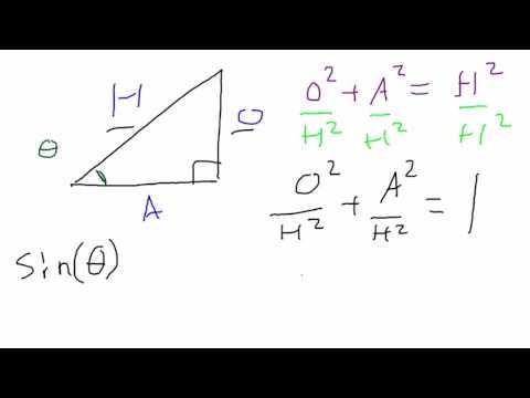 sine squared plus cosine squared