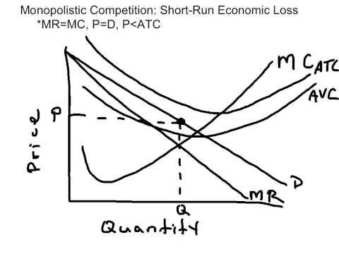 Monopolistic Competition - SR Losses