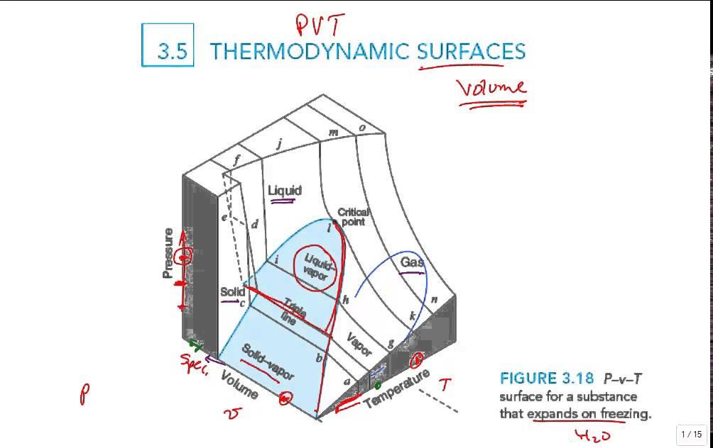 Pvt Phase Diagram 2000 Gmc Sierra 1500 Trailer Wiring Intro Surface - Youtube