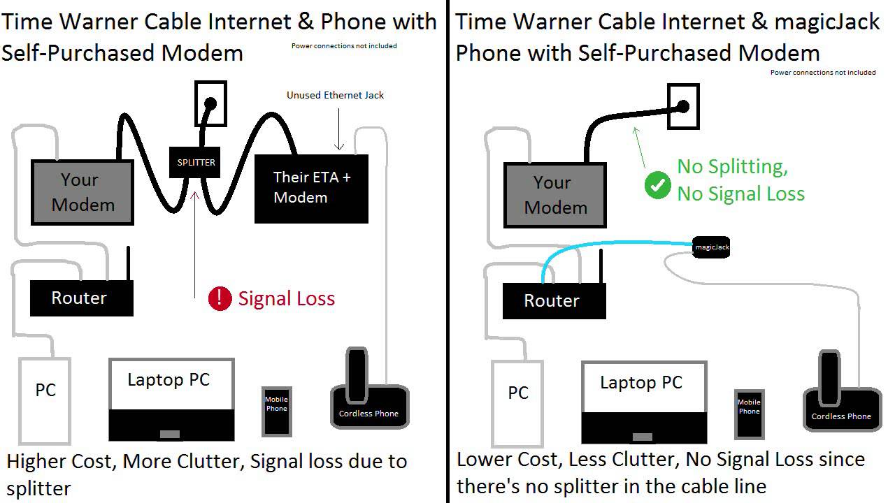 cable modem wiring diagram