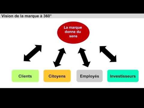 Cours 2   Les fondamentaux de la marque