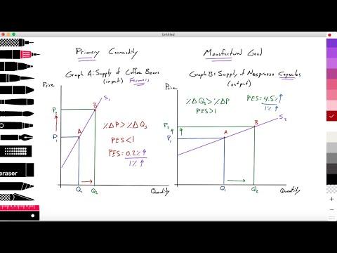 2.6 PES for primary commodities vs. manufactured goods: PES: Elastic vs. inelastic: Micro: IB Econ
