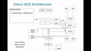 Cisco UCS Architecture Demystified