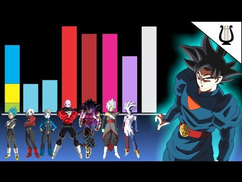 Niveles De Poder: DB Heroes - Episodio 10, 9, 8 Y 7; Goku Daishinkan - Dragon Ball Super