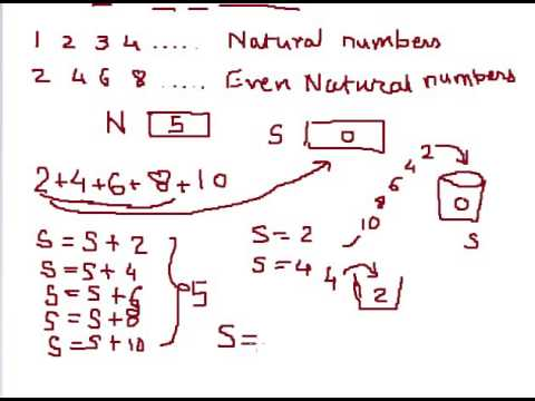 C Program to calculate sum of first N even natural numbers Hindi