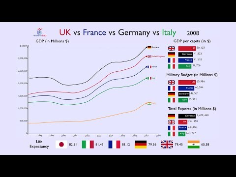UK Vs France Vs Germany Vs Italy: Everything Compared (1970-2017)