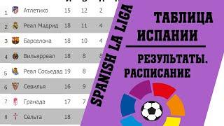 Футбол чемпионат Испании Итоги 18 тура Результаты таблица расписание