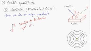 Ontario 12eme chimie: le modèle de Bohr et le modèle quantique de l'atome