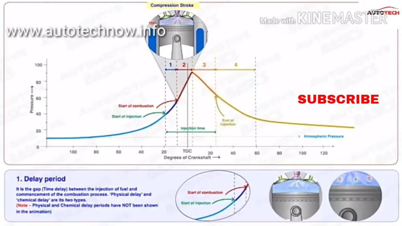 How Diesel Engine works Part 2 // working of diesel engine part 2//