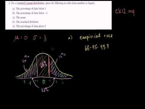 Ck12.org Exercise: Standard Normal Distribution And The Empirical Rule (Bangla)