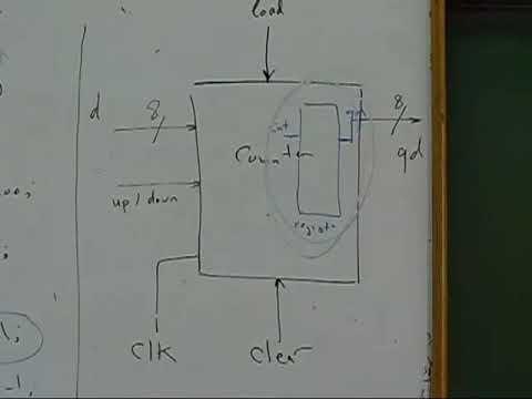 Lec.4 - Computer Organization 2 - Dr. Ashraf