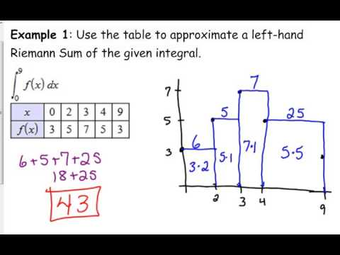 Day 12 lesson riemann sums with tables youtube for Table th right