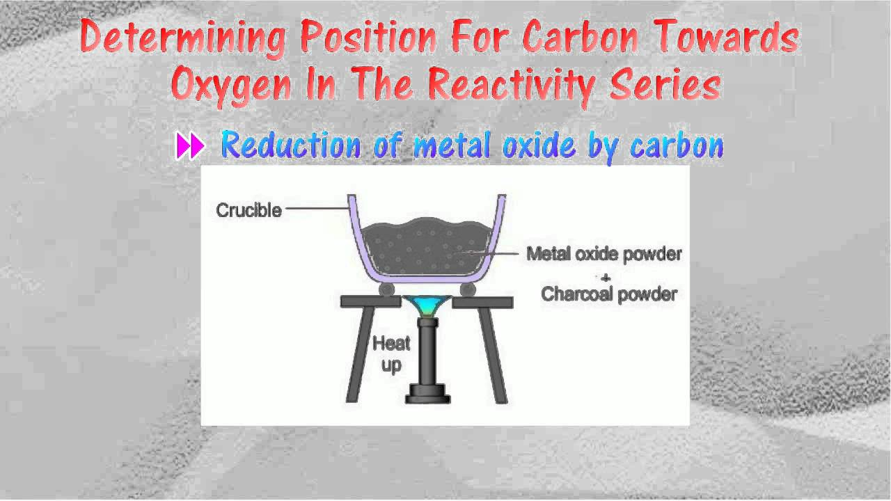 Position of carbon in the reactivity series youtube position of carbon in the reactivity series gamestrikefo Gallery