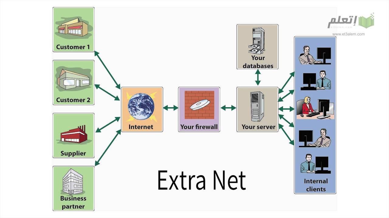 et3alem.com | اساسيات الشبكات - انواع الشبكات الجزء 2