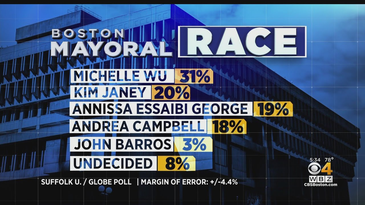 Boston Mayoral Election Race Narrows, With Michelle Wu in the Lead