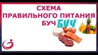 видео Безопасная диета углеводного чередования