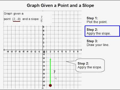 graphing a line using point slope form worksheet li 12 graphing two variable inequalities in. Black Bedroom Furniture Sets. Home Design Ideas
