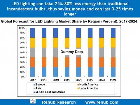 Global LED lighting market is likely to outperform & reach US$ 100 Billion by 2024