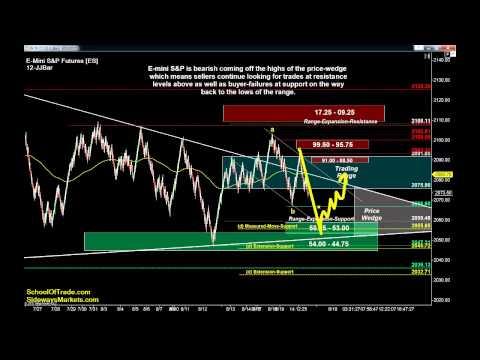 My Trading Plan for Thursday | Crude Oil, Gold, E-mini & Euro Futures 08/19/15