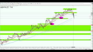 GBP/AUD-Trendkanal Oberkante erreicht-Korrektur?(, 2015-08-04T13:27:01.000Z)