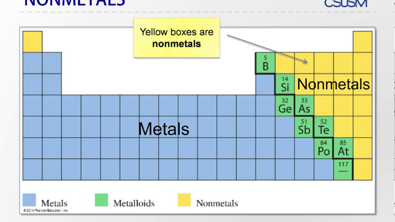 Metalloids are located where on the periodic table image metals nonmetals and metalloids periodic table image collections introduce metals nonmetals and metalloids leaching fields diagram gamestrikefo Choice Image