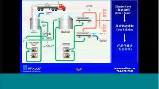 part 2 urea to ammonia systems in scr process safety and economics presented by wahlco inc